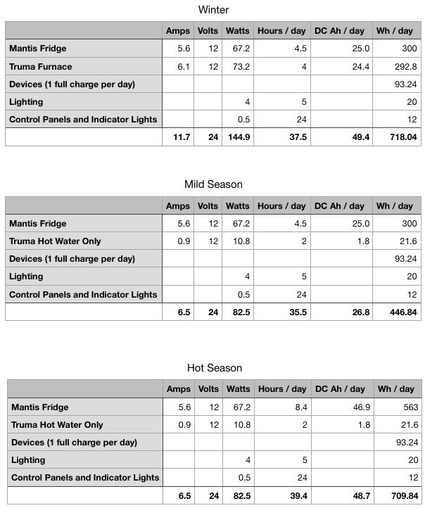 Scenarios for power use for Winter (718 watt hours per day), Mild Season (447 watt hours per day), and the hot season (710 watt hours per day).